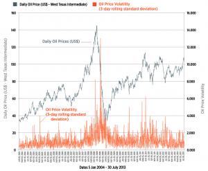 investing oil price volatility